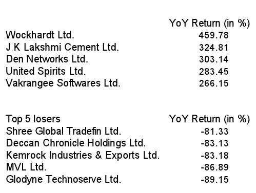 Top 5 gainers