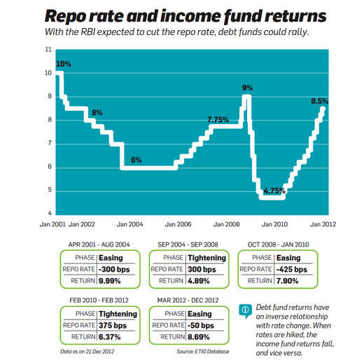 Repo rate and income fund returns