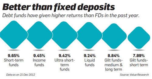 Better than fixed deposits