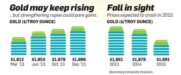 Gold may keep risisng
