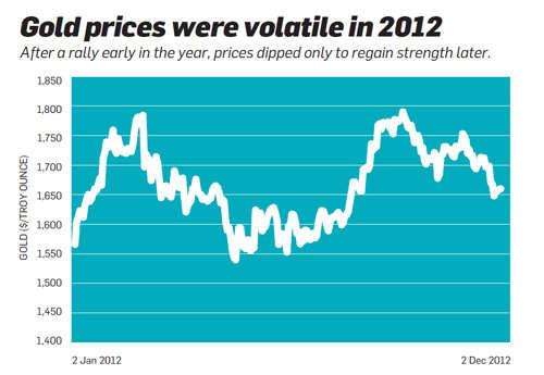 Gold prices were volatile in 2012