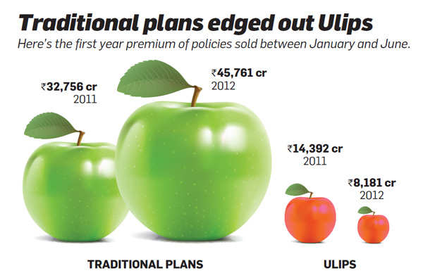 Traditional plans edged out Ulips