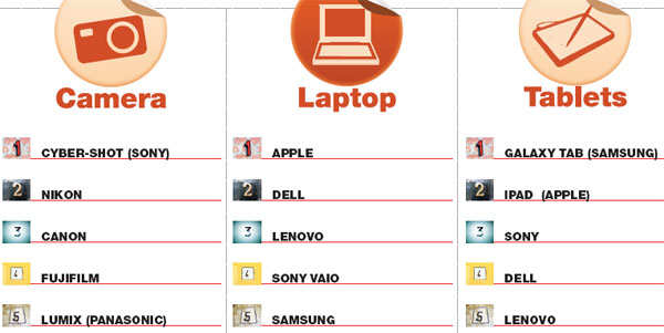 Brand Equity's Most Exciting Brands 2013: How the survey was conducted