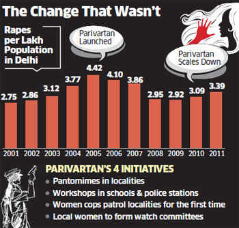 How Delhi Police launched 'Parivartan' to prevent rape and quietly buried it in 2010
