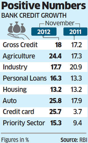 Government's economic reforms push loan growth higher in November