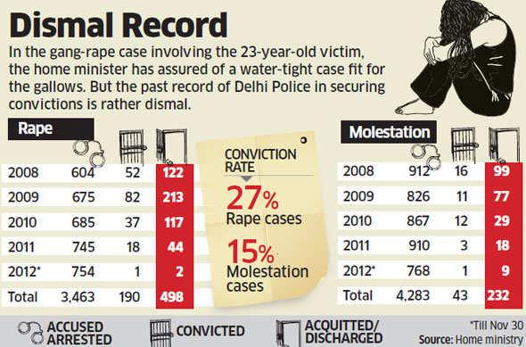 Delhi gang rape: Victim's father says juvenile should be hanged as govt plans to amend criminal laws