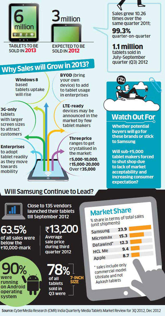 Indian tablet market to double in 2013