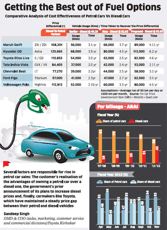 Why petrol cars may win race against diesel vehicles