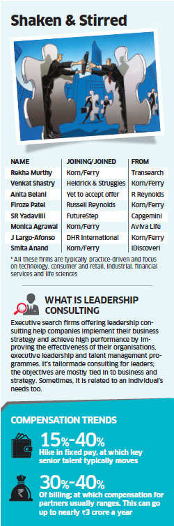 Korn Ferry International Churn At The Top In Tier I