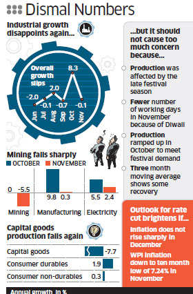 Growth in industrial output, as measured by IIP fell 0.1% in November, compared with an 8.3% increase in October.