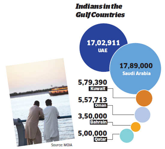 Indians move to Gulf countries again on signs of economic recovery