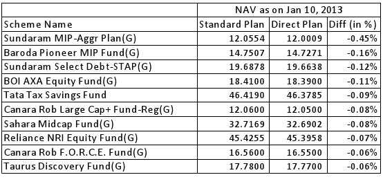 Direct mutual fund's NAVs not higher than standard plans in some schemes