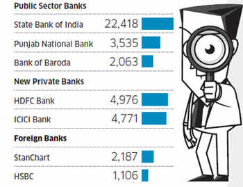 Customer service is the most clichéd phrase at banks and the proof lies in the recent report released by the central bank which lays bare the inadequacies.