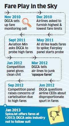 SpiceJet fare cut scheme: DGCA advises airlines not to follow it; draws flak