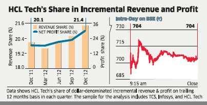 HCL Technologies puts up a hi-tech show on strong billing, margin growth