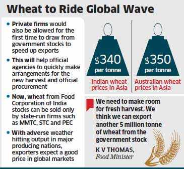 Wheat exports set to top 9.5 mt this financial year