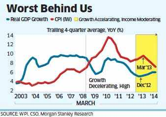 Most of the negative factors are over, an economic recovery is around the corner