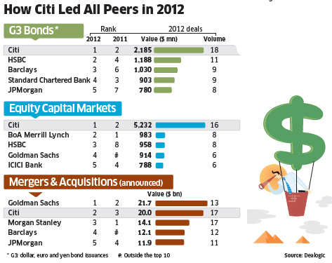 How Citi topped the charts for i-banking in India