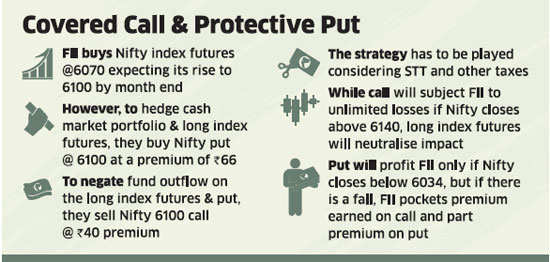 Foreign investors profess their love for Indian market again by adopting an innovative put-call strategy