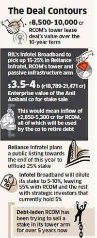 Mukesh Ambani's RIL arm may buy stake in Anil's RCOM tower subsidiary Infratel & lease 50k towers