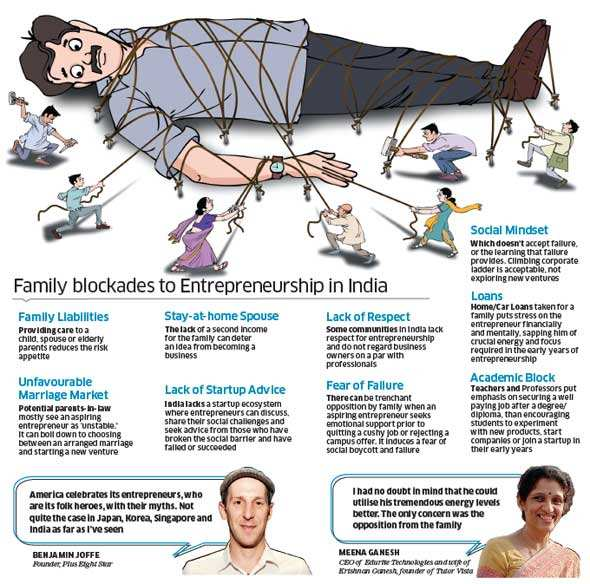 Why Indian middle class family does not encourage aspiring entrepreneur