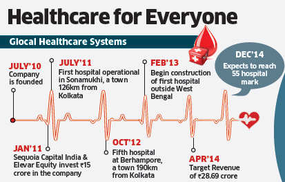 Glocal Healthcare Systems: IAS officer-turned-entrepreneur plans to open 50 more hospitals