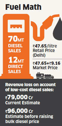 Bulk users hit the pumps for cheaper diesel after an unprecedent price hike