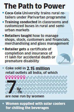 Coke Brings 'Parivartan' in Rural Women's Life