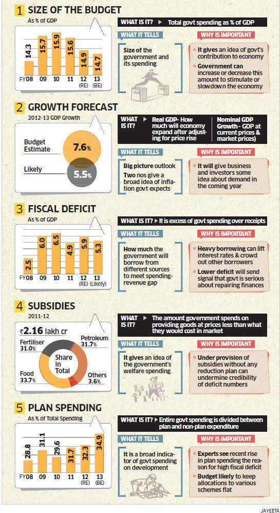 Budget 2013: Five numbers to watch out for