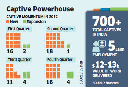 IT firms like TCS, Infosys & Wipro losing work as MNCs captive centres are back into fashion