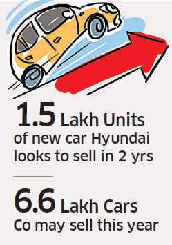 Hyundai to drive in new compact car to take on Maruti Suzuki's Ritz, Swift