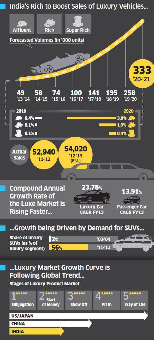 Luxury Car Market In India To Grow Six Fold By 2020 The Economic Times