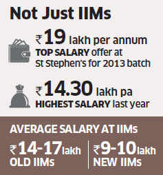Delhi's St Stephen's College has reported a top salary offer of Rs 19 lakh per annum for a student graduating this year, beating previous records and even topping average salaries offered at the leading Indian Institutes of Management.