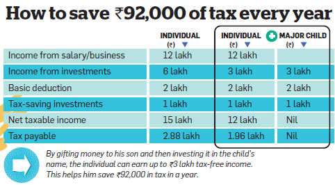 How to save Rs 92,000 of tax every year