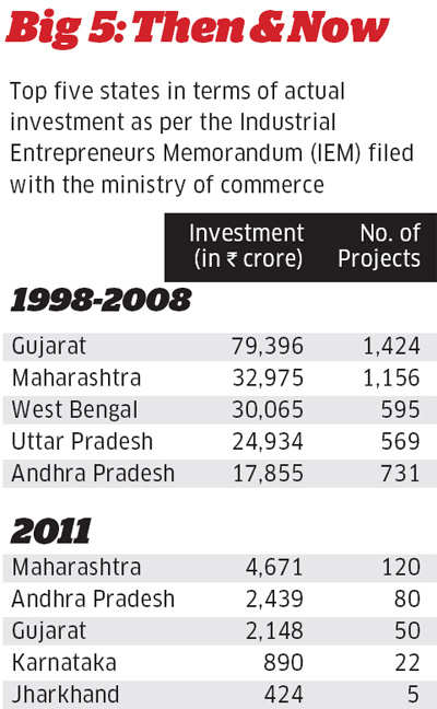 Sunday ET: Why just a strong CM cannot attract investments