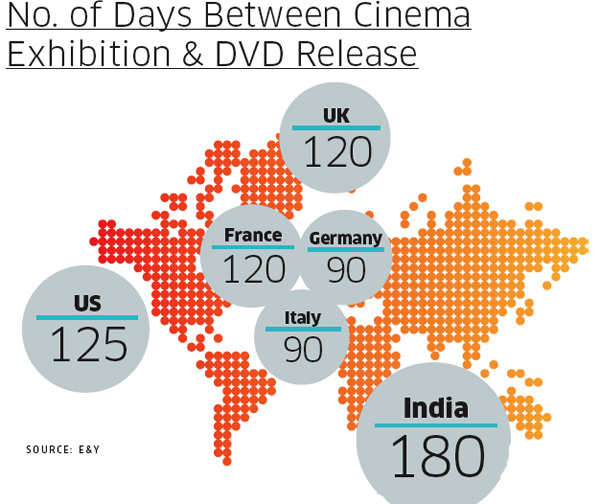 Number of Days Between Cinema Exhibition and DVD Release