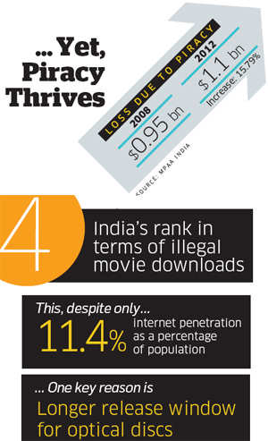 Bollywood no longer talks of piracy; but ignoring dangers of online can be costly