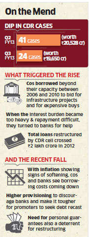 In October-December 2012, the CDR cell admitted only 24 cases worth 19,650 crore compared with 41 cases worth 20,528 crore in the second quarter of 2012.