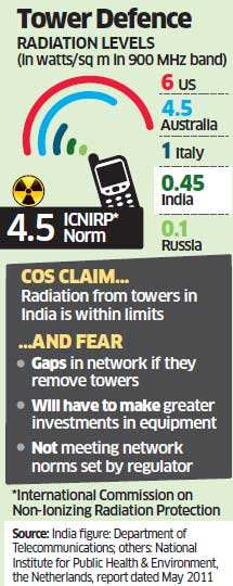 DoT has lowered the permissible radiation limits for tower companies to 0.45 watts per sq metre - one-tenth of the ICNIRP guidelines - for Indian tower operators.