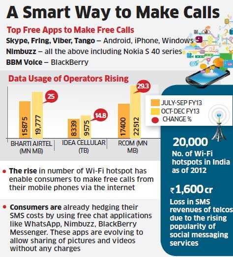 Apps like Viber, Skype, Nimbuzz, Fring allowing free calls on mobile