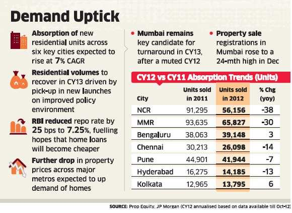 Home sales could rebound in 2013 helped by quicker approvals and lower finance cost