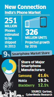 India's phone market