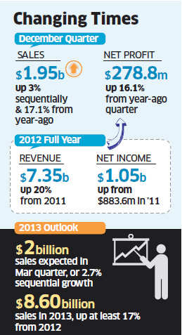 Cognizant forecasts at least 17% revenue growth for 2013
