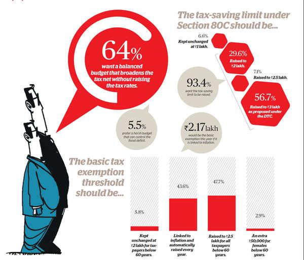 Tax saving limit