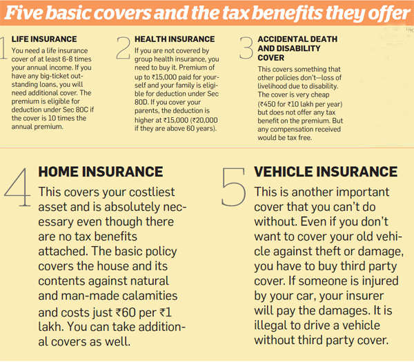 Five basic covers and the tax benefits they offer