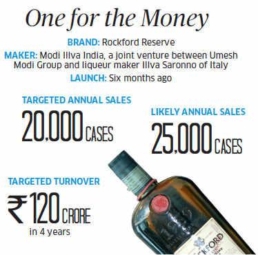 Sunday ET: Rockford Reserve: Modi Illva's smart move to launch