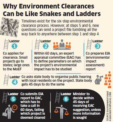 India Inc unhappy over delays in green nods by Environment Minister Jayanthi Natarajan