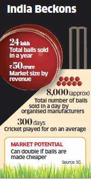 Cricket ball maker, Kookaburra Sports tying up with Indian dealers for retailing