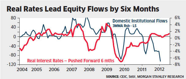 However, the brokerage expects this trend to change in the coming months as the trailing equity return improves and real rates rise.