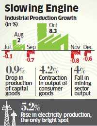 Rate cut calls rise as IIP contracts 0.6 pc in December